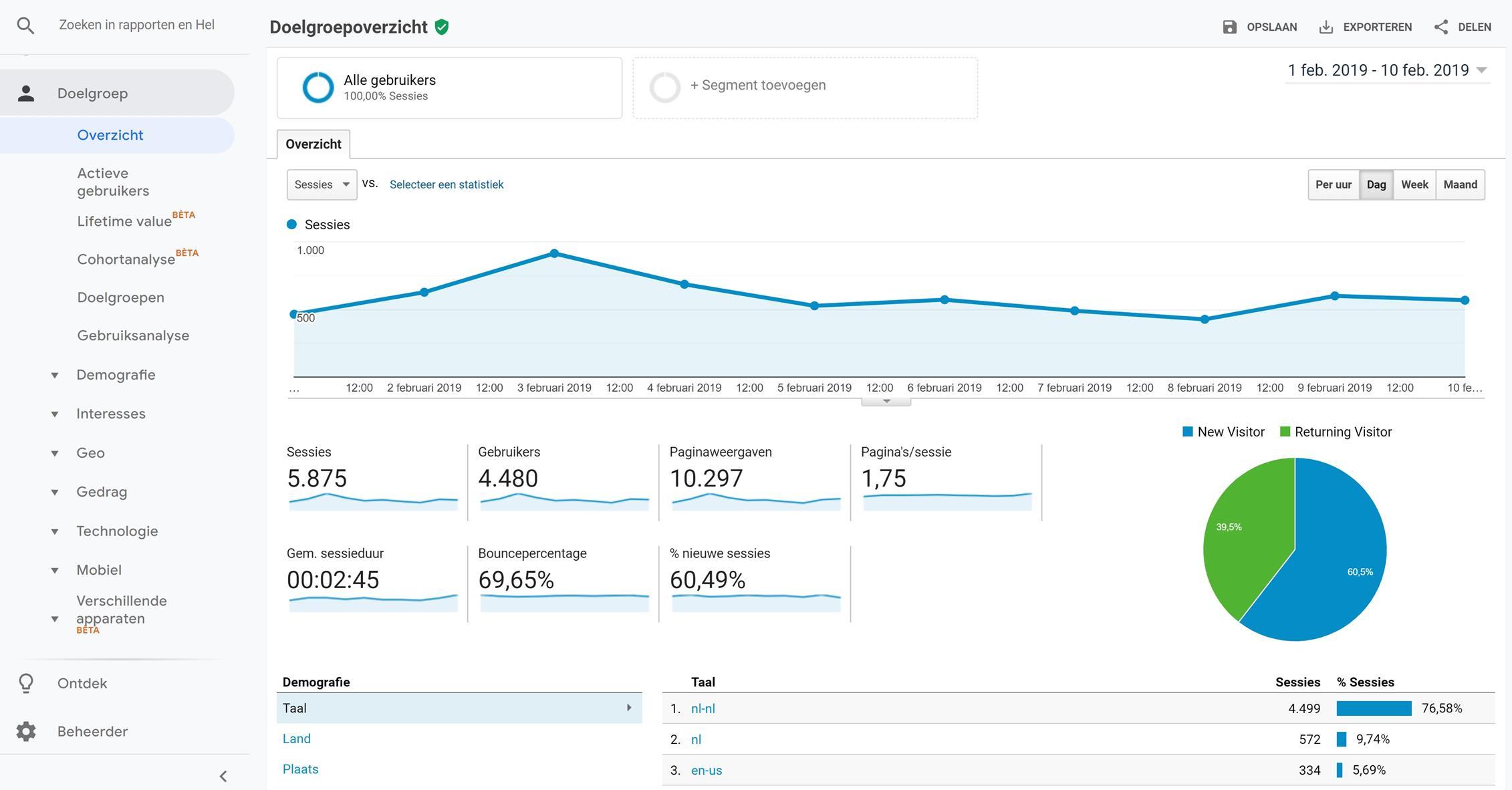 Google Analytics aantal gebruikers doelgroep overzicht