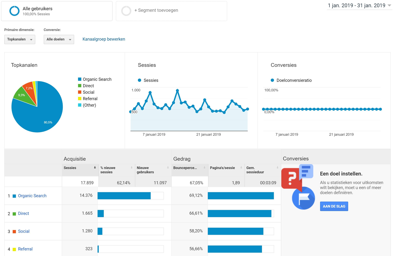 Hoeveel bezoekers komen via Google op mijn website